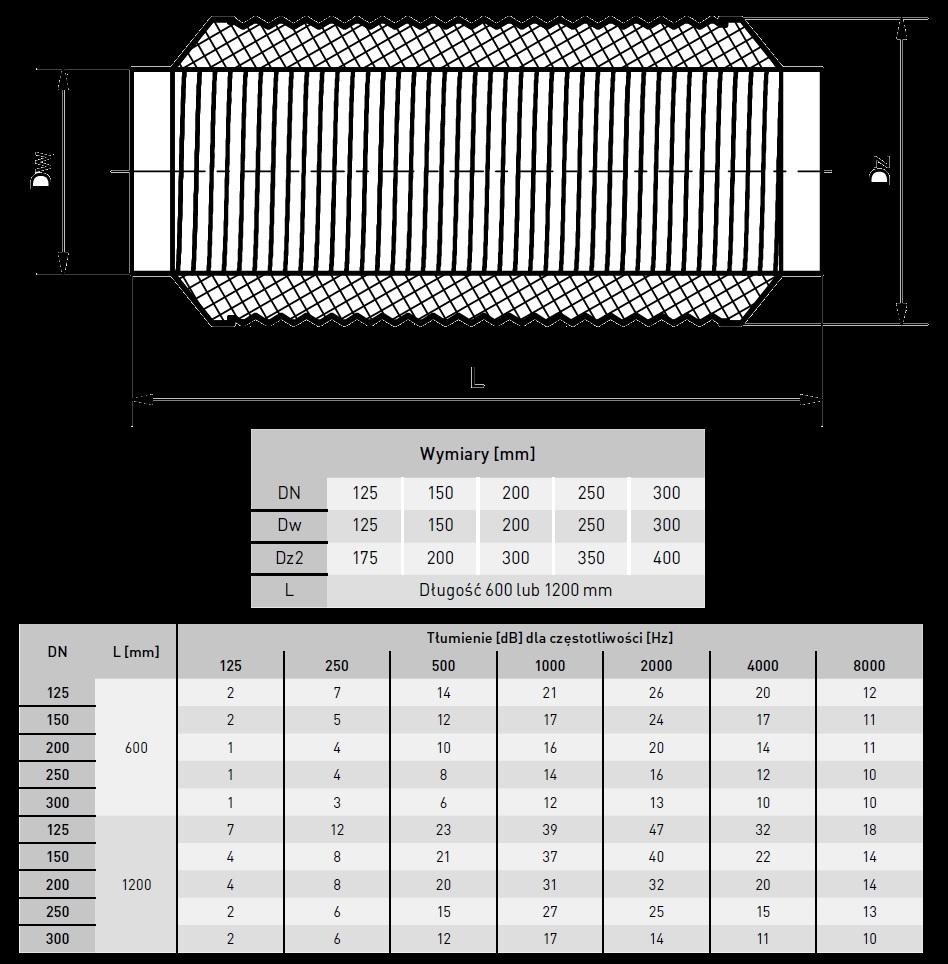 tłumik wentylacyjny akustyczny