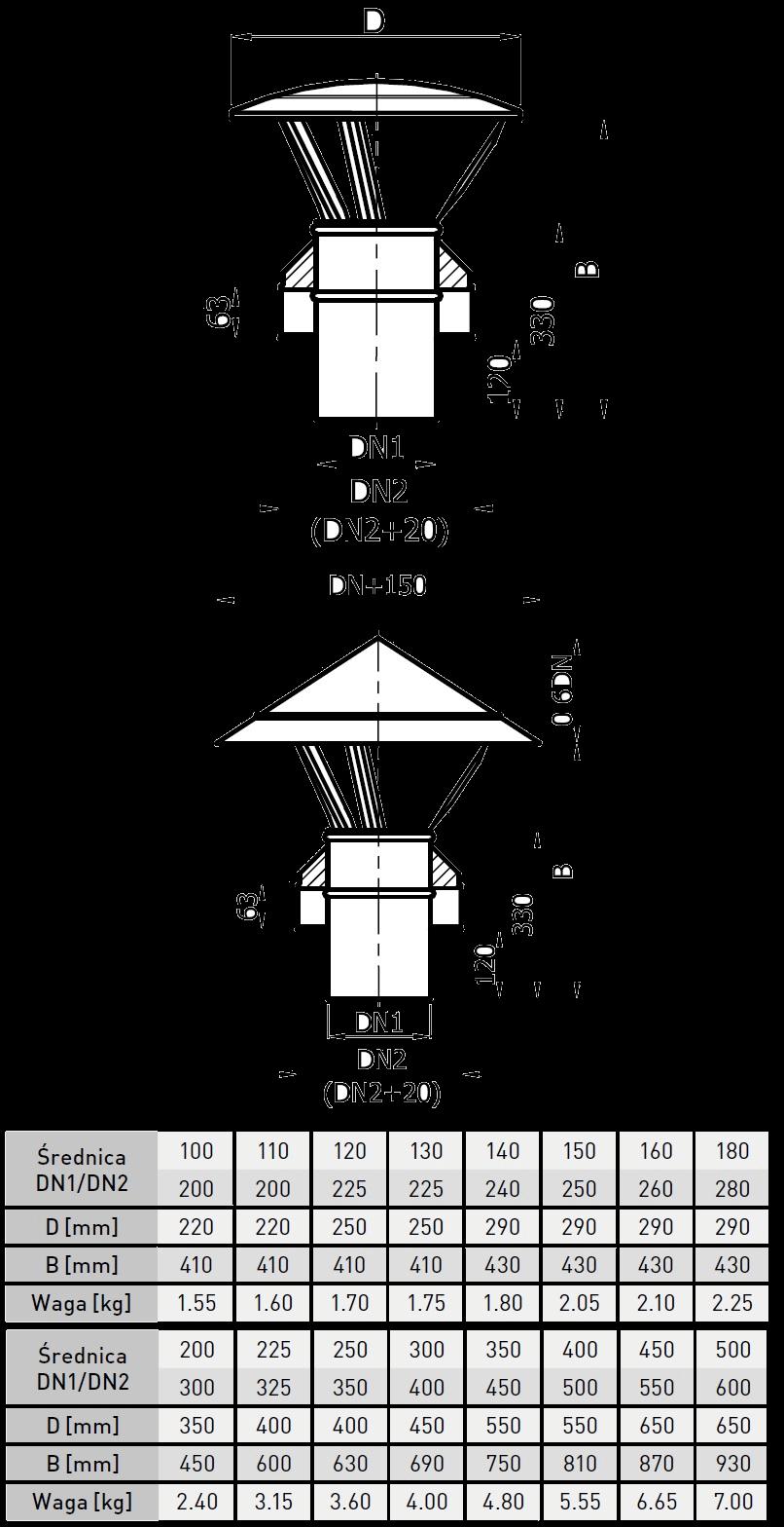 daszek kominowy izolowany kwasoodporny