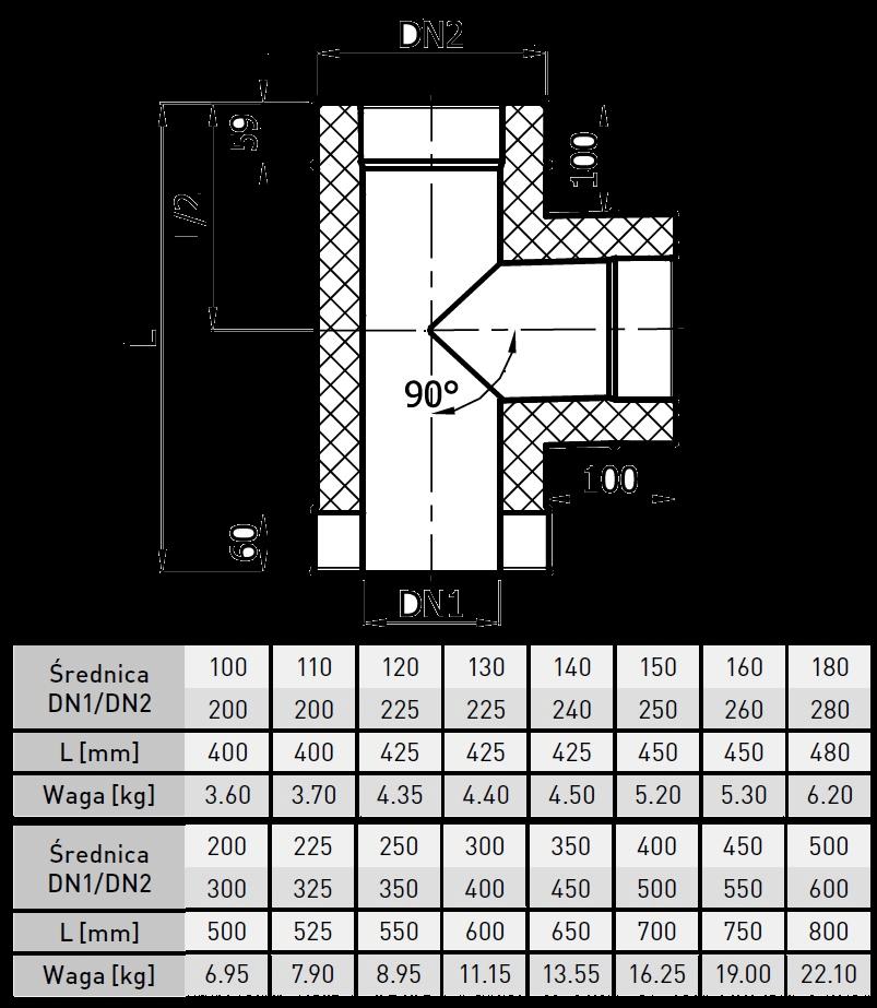 trójnik kominowy kwasoodporny izolowany