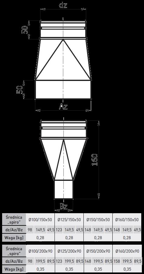 redukcja symetryczna 150x50 mm