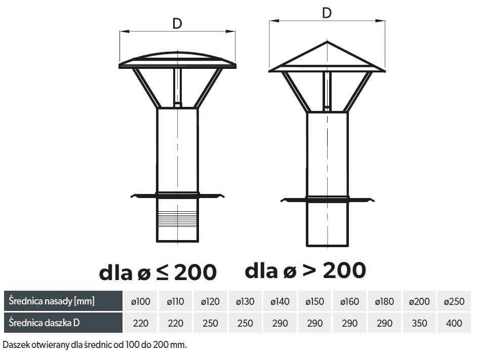 daszek kominowy 80 mm ocynk z podstawą